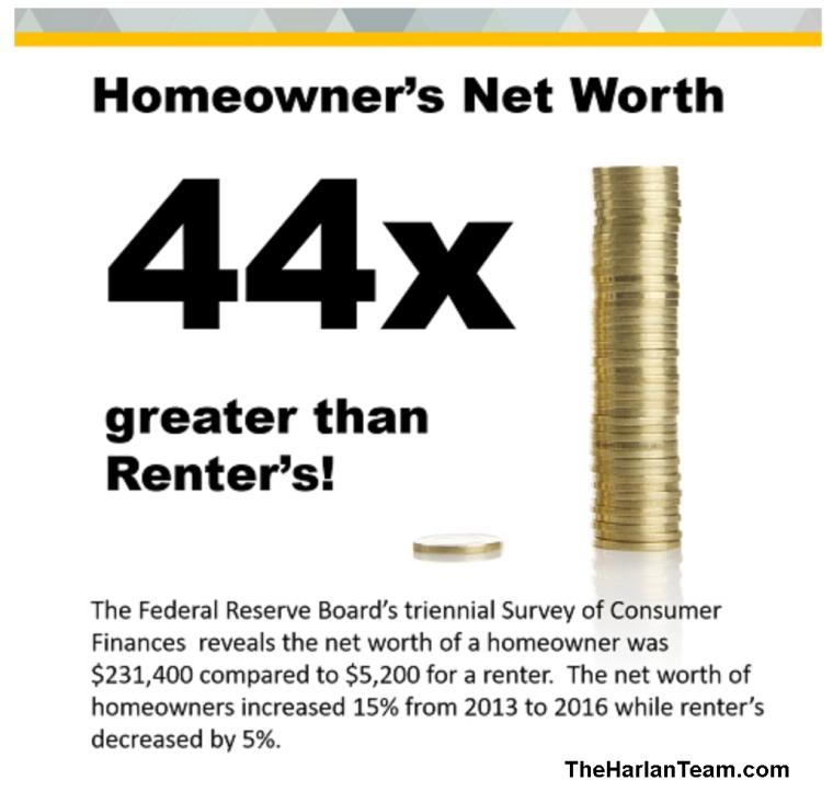 Homeownership a key to weath creation.jpg
