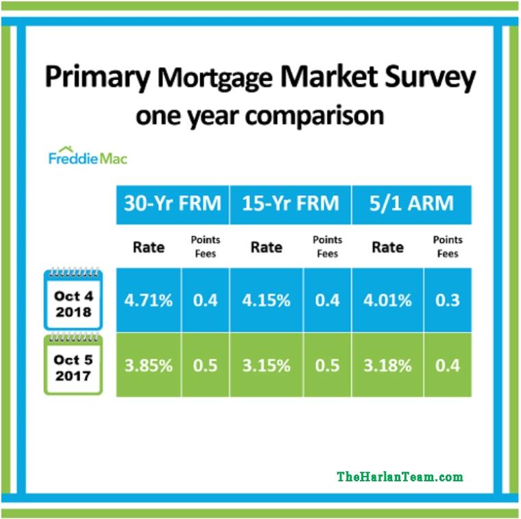 Primary Mortgage Market 1 Year Comparison.jpg