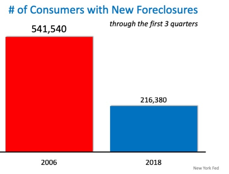 Number of Foreclosures.jpg