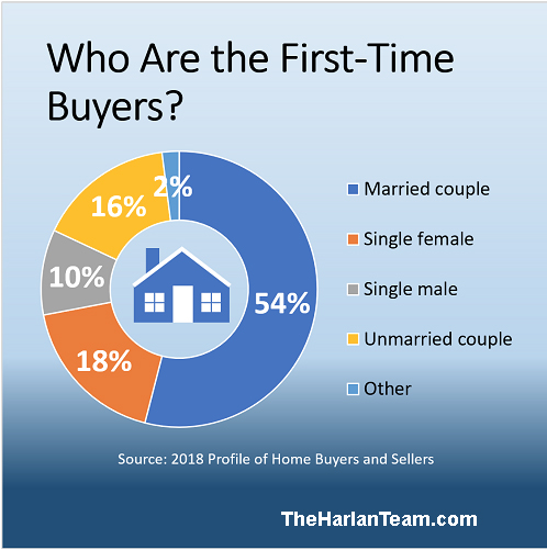 First Time Buyers.jpg